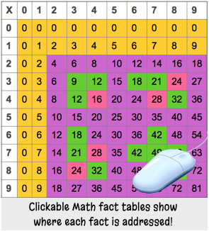 Clickable tables